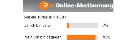 Ergebnis unerwünscht: Zensur beim ZDF
