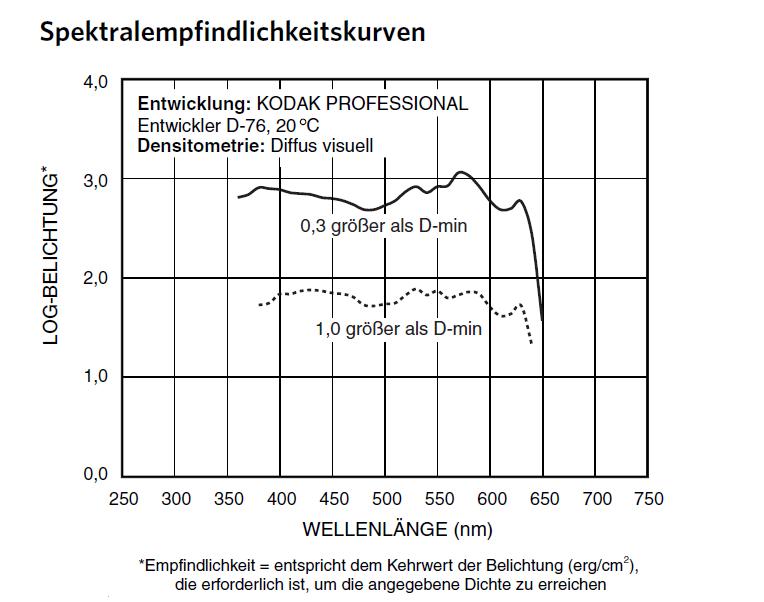 T-Max Lichtempfindlichkeit nach Wellenlängen